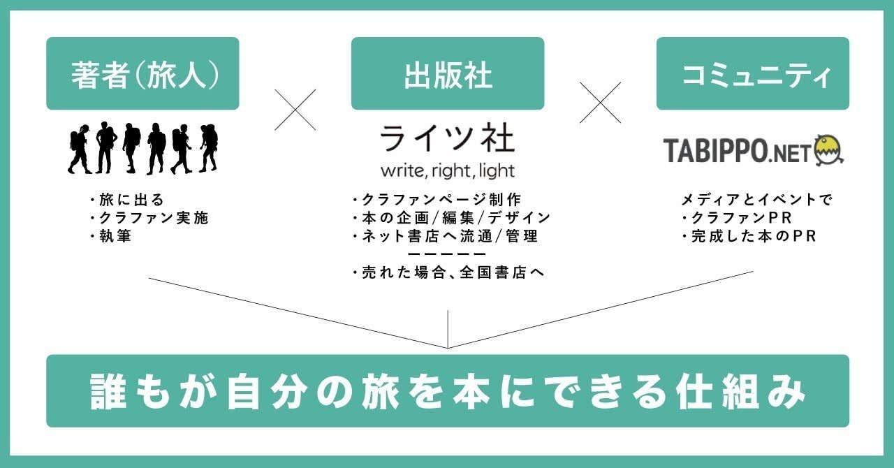 「クラウドパブリッシング事業「TABIPPO出版(β)」を始めます」記事アイキャッチ画像
